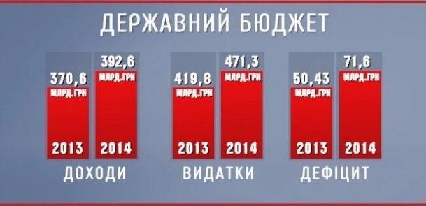 Бюджет Украины на 2014 год
