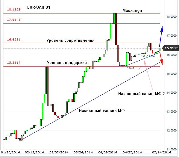 На рынке Форекс евро поднялся к гривне из-за перспектив украинской экономики