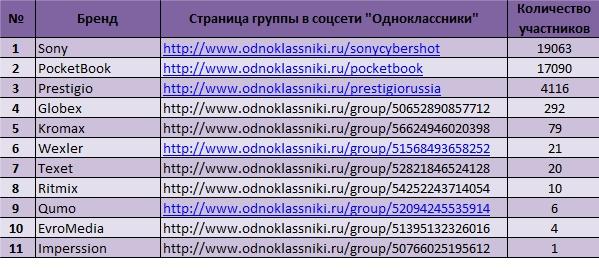 11 ведущих брендов электронных книг у россиян в Интернете