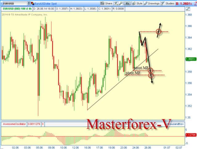 Доллар растет к евро США из-за нерешенных вопросов по репатриации немецкого золота