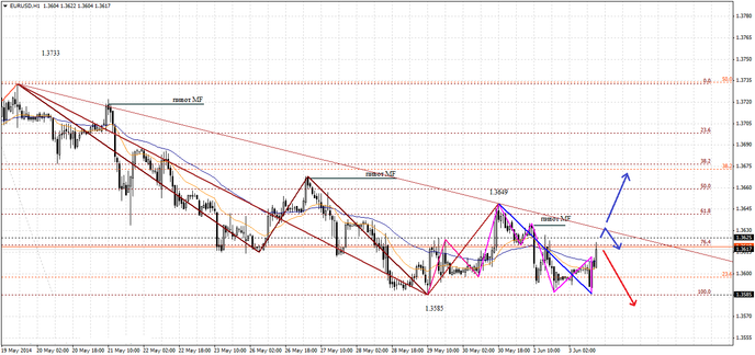 Во второй половине дня евро начал расти к доллару на Форексе
