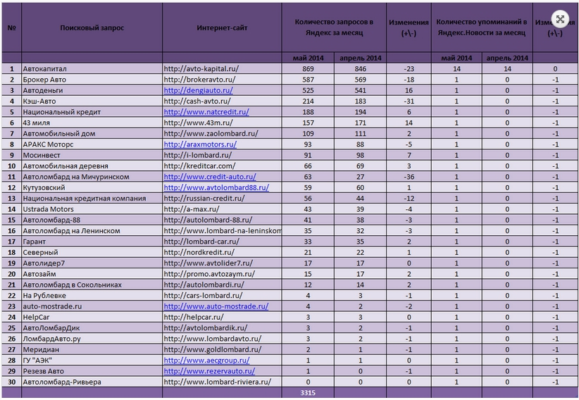 Таблица автоломбардов Москвы