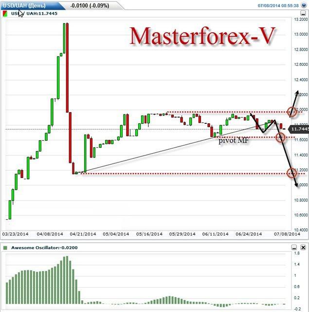 Украинская гривна укрепилась к доллару, иене и швейцарскому франку
