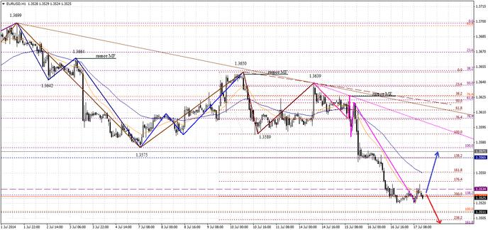 Накануне американской сессии курс евро начал снижаться