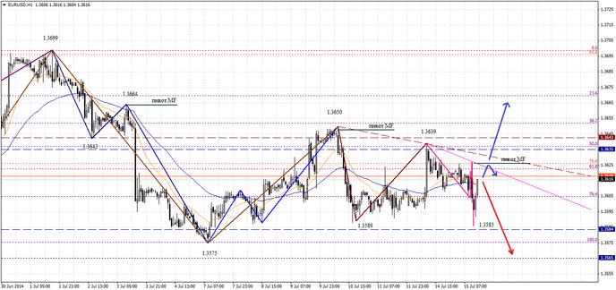 На Форексе евро укрепился к доллару