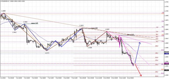Евро на Форексе упал до показателя 1.3525