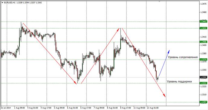 На Форексе доллар активно растет к евро на 0,30%