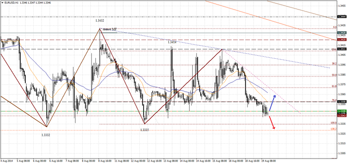 Торги евро на форекс проходят в пределах 1.3350