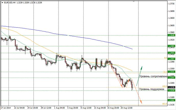 В связи с российской агрессией евро снизилось к доллару на 0,29%