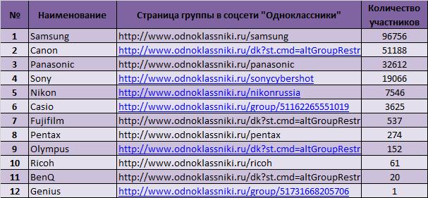 Россияне в Интернете назвали самые популярные бренды фотоаппаратов в июле 2014 года