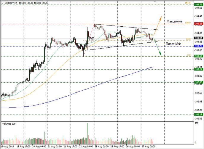 Доллар упал к иене на 0,15%