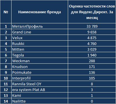 Россияне в Сети назвали самые популярные торговые марки профнастила