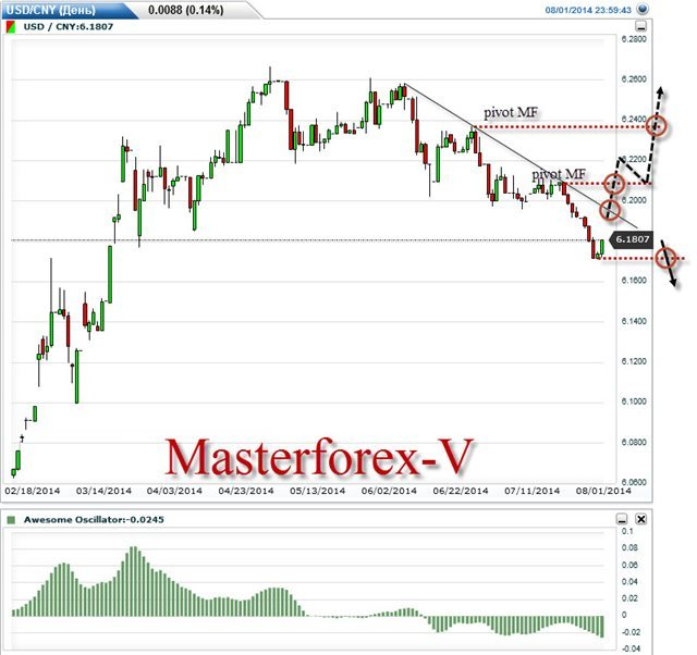 Доллар на Форексе продолжает рост к юаню