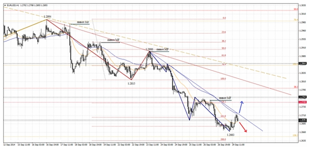 На Форексе европейская валюта упала до 1.2693
