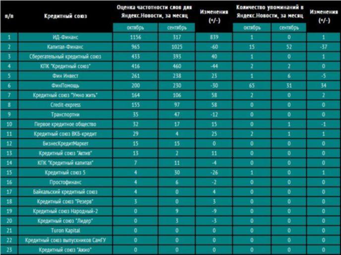 В России названы самые популярные кредитные союзы