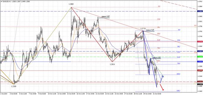 В пятницу был установлен новый минимум курса евро