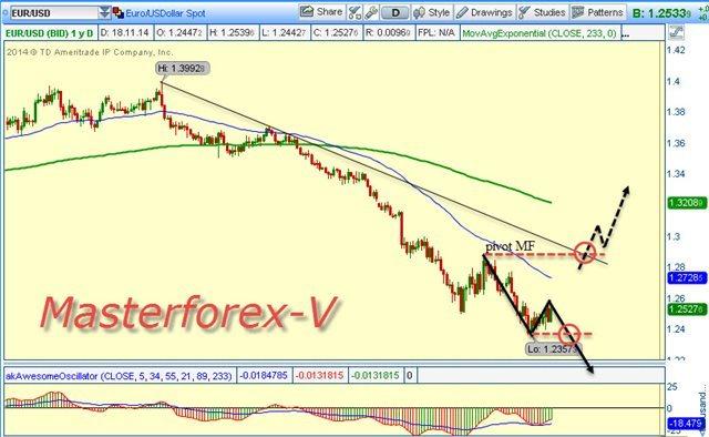 Белорусский рубль снижается к евро и швейцарскому франку