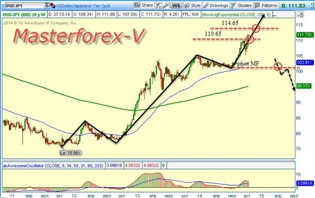 Белорусский рубль поднялся к японской иене и фунту стерлингов