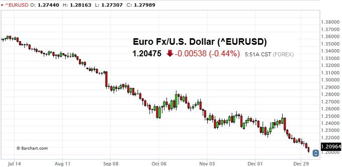 Евро оказался на двухлетнем минимуме к доллару США