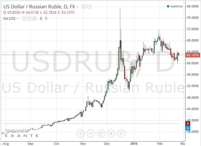 Агентство Moody`s обрезало кредитные рейтинги РФ