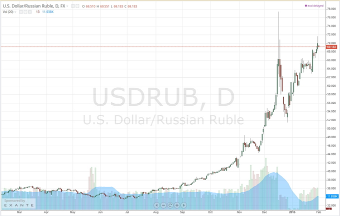 Шувалов считает, что курс доллара уже не вернется к прежним позициям, но в этом нет трагедии