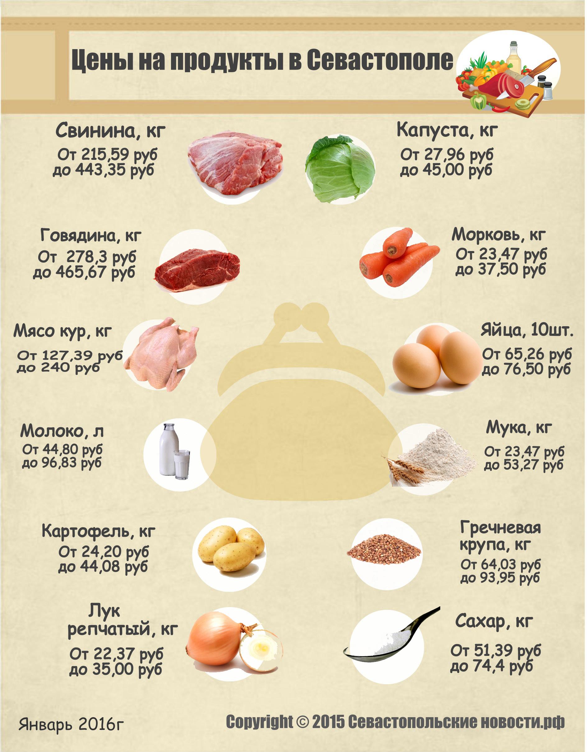Январские цены на основные продукты питания в Севастополе