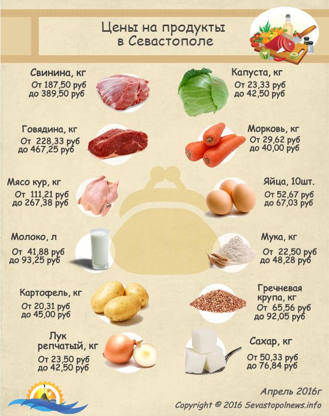 Цены на продукты в Севастополе: инфографика