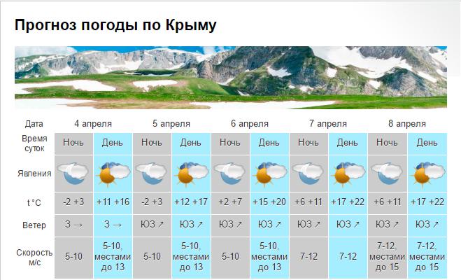 Ближайшие три дня севастопольцев будет баловать безоблачная погода