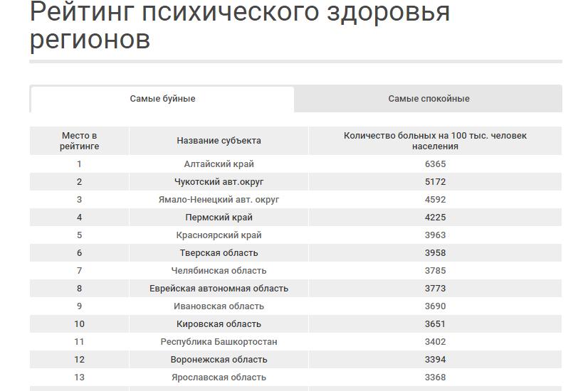 Рейтинг безумия регионов России: на каком месте Крым и Севастополь?